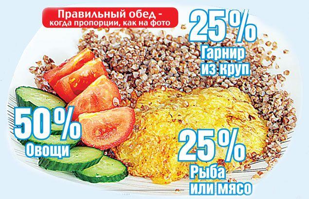 еда для быстрого похудения